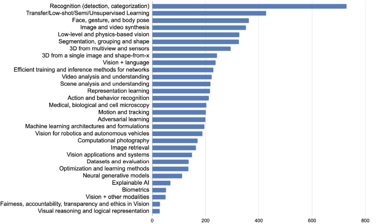 CVPR 2020 stats